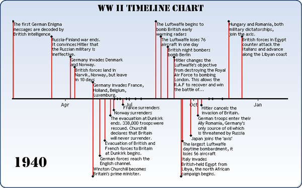 WWII Student Timelines… | Making History Meaningful...